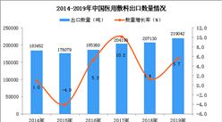 2019年中国医用敷料出口量同比增长5.7%