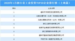 产业地产投资情报:2020年1月浙江省工业投资TOP20企业排名(土地篇)