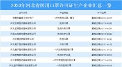 河北雄安一企业火速转产口罩用于捐赠 2020年河北省医用口罩生产企业汇总一览