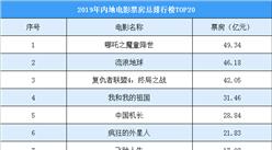2019年中国电影环境票房排行榜(TOP20)