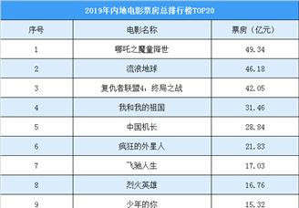 2019年中国电影市场票房排行榜(TOP20)