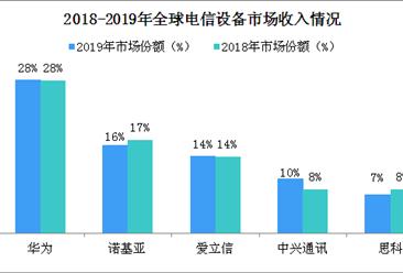 2019年全球电信设备市场格局:华为蝉联冠军(图)