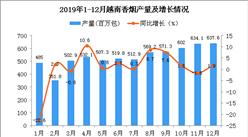 2019年越南香煙產量為6414.7百萬包 同比增長2.7%
