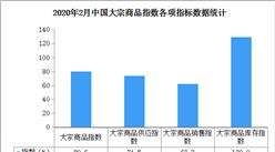 2020年2月中國大宗商品市場解讀及后市預測分析(附圖表)
