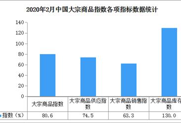 2020年2月中国大宗商品市场解读及后市预测分析(附图表)