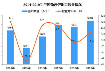 2019年中国微波炉出口量及金额增长情况分析