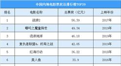 2019年全国各省市风电发电量排行榜:内蒙古/新疆/河北排名前三