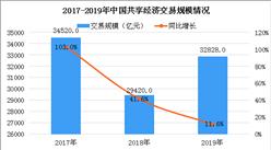 疫情对共享经济有何影响?2019年中国共享经济市场规模超3.2万亿元