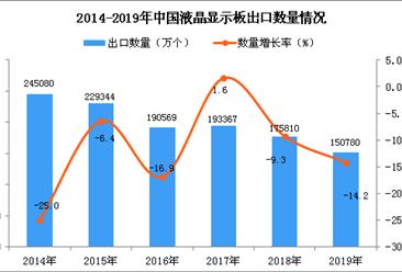 2019年中国液晶显示板出口量为150780万个 同比下降14.2%