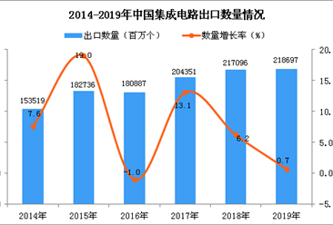 2019年中国集成电路出口量为218697百万个 同比增长0.7%