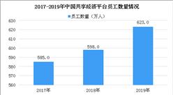 共享經濟領域就業保持較快增長 2019年共享經濟平臺員工數達623萬(圖)