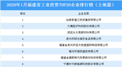 产业地产投资情报:2020年1月福建省工业投资TOP20企业排名(土地篇)