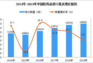 2019年中国医药品进口量同比增长3.5%