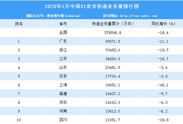 2020年1月全国31省市快递业务量排行榜:广东第一 快递量下滑11.1%(附排名)