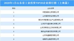 產業地產投資情報:2020年1月山東省工業投資TOP20企業排名(土地篇)