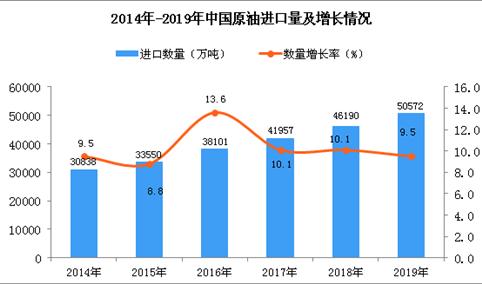 2019年中国原油进口量为50572万吨 同比增长9.5%