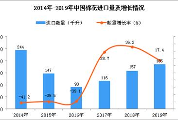 2019年中国棉花进口量为185万吨 同比增长17.4%
