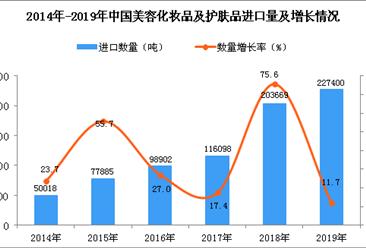 2019年中国美容化妆品及护肤品进口量同比增长11.7%(图)