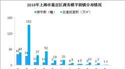 2020年上海市嘉定区商务楼宇发展现状分析(图)