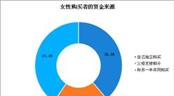 2020年女性置业报告:三成女性为了学区房置业(图)
