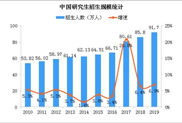 碩士研究生擴招 中國研究生招生人數及畢業生人數分析(圖)