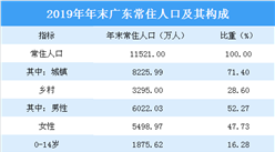 2019年广东统计公报:GDP总量突破10万亿 常住人口增加175万(附图表)
