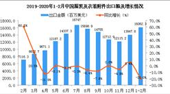 2020年1-2月中国服装及衣着附件出口金额同比下降20%