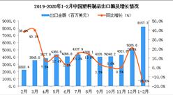 2020年1-2月中国塑料制品出口金额同比下降16%