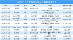 疫情催热教育信息化 2020年2月教育信息化领域投融资分析(图)