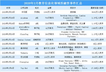 疫情催熱教育信息化 2020年2月教育信息化領域投融資分析(圖)