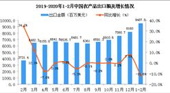 2020年1-2月中国农产品出口金额同比下降11.6%