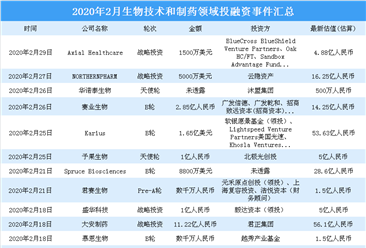 疫情之下生物医药产业备受关注 2020年2月生物技术和制药领域投融资分析(图)