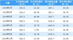 2020年2月新城控股銷售簡報:銷售額同比下降56.5%(附圖表)