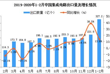 2020年1-2月中国集成电路出口量为327.2亿个 同比增长13.6%
