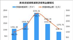 海南升级地产调控 2019年海南各市县房屋销售情况分析(图)