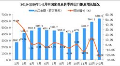 2020年1-2月中国家具及其零件出口金额同比下降22.8%