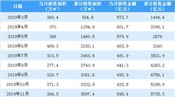 2020年2月万科销售简报:销售额同比下降42.66%(附图表)