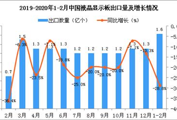 2020年1-2月中国液晶显示板出口量及金额增长情况分析