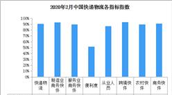 2020年2月中国快递物流指数91.2%(附全国物流开发区一览)