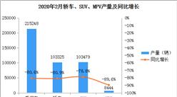 2020年2月中国乘用车产量21.52万辆 同比下滑80.6%