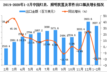2020年1-2月中国灯具、照明装置及零件出口金额同比下降21%