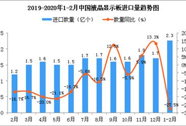 2020年1-2月中国液晶显示板进口量为2.3亿个 同比下降27.5%