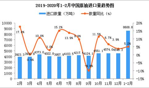 2020年1-2月中国原油进口量同比增长5.2%