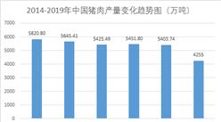 受非洲豬瘟影響  2019年中國豬肉產量同比下降21.3%(圖)