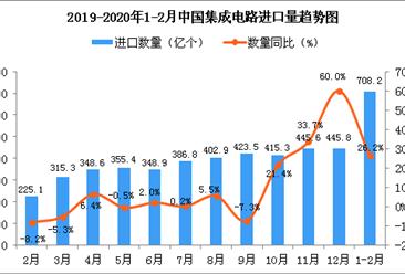 2020年1-2月中国集成电路进口量同比增长26.2%