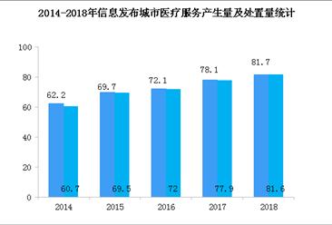 全国医疗废物处置能力满足需要 2020年中国医疗废物处理行业现状分析(图)