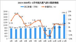 2020年1-2月中国天然气进口量为1780.2万吨 同比增长2.8%