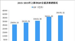 2019年上海统计公报:GDP总量38155亿 常住人口增加4.36万(附图表)
