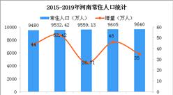 2019年河南统计公报:GDP总量54259亿 常住人口增加35万(附图表)
