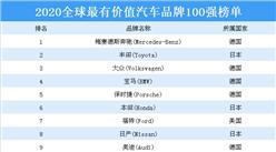 2020年全球最有价值的100个汽车品牌排行榜(附全榜单)
